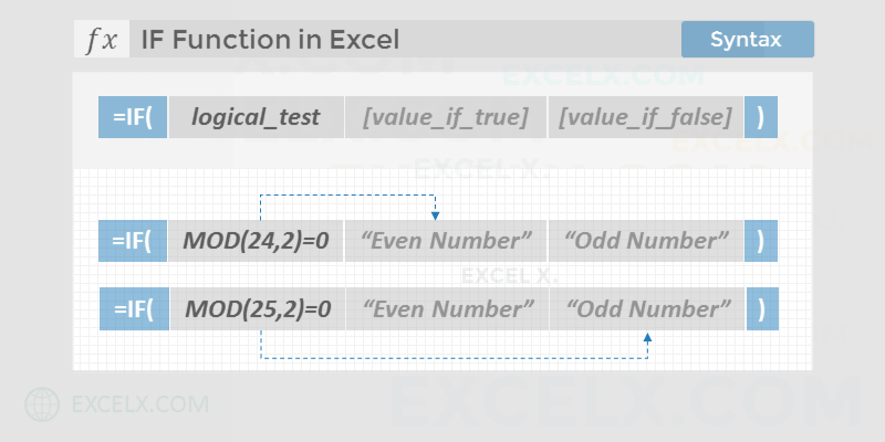Syntax of IF Function in Excel